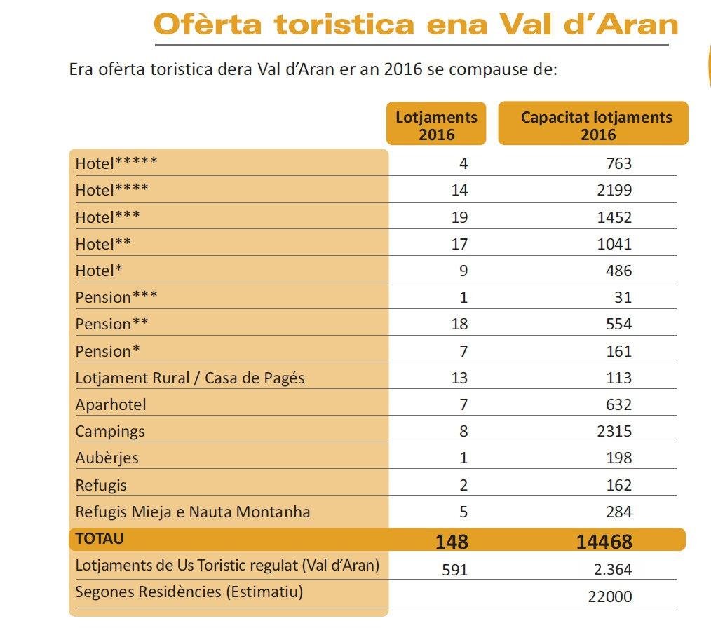 OFERTA VAL D'ARAN