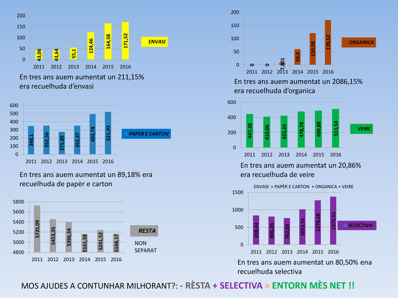 EVOLUCIÓ-ANUAL-DE-RESIDUS-TOTI-ES-IDIOMES-aranes